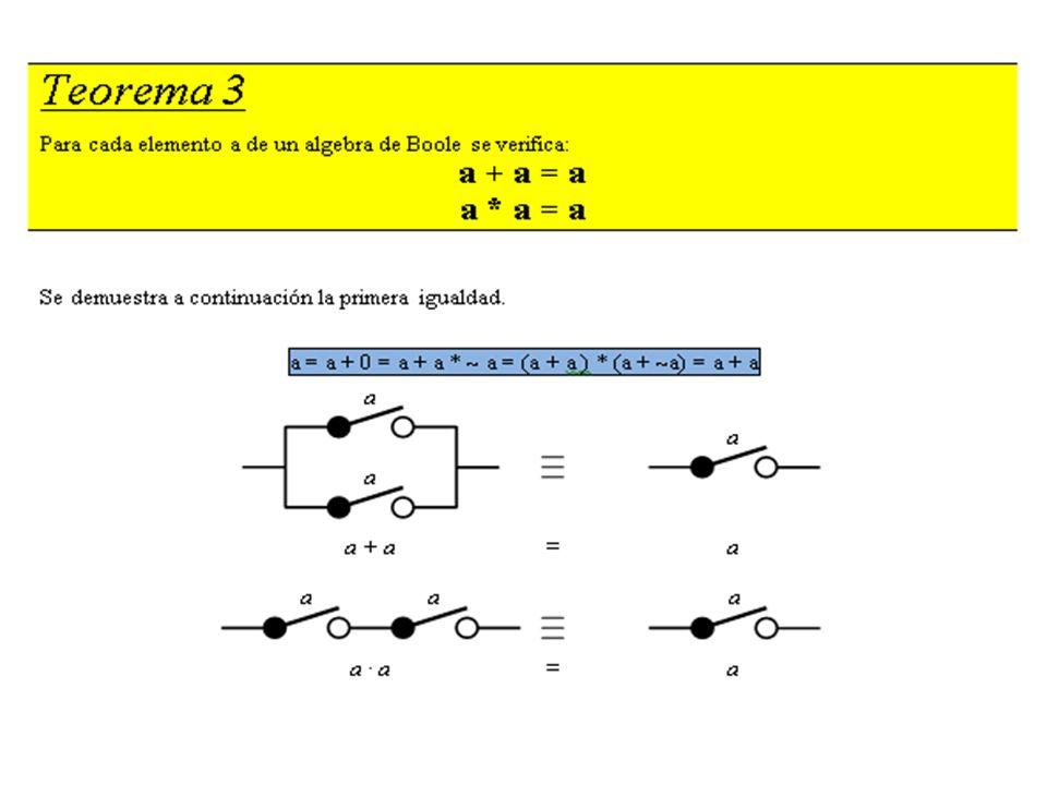 Mapas de Karnaugh 2.- agrupar los unos adyacentes (horizontal o verticalmente) en grupos de potencias de 2...