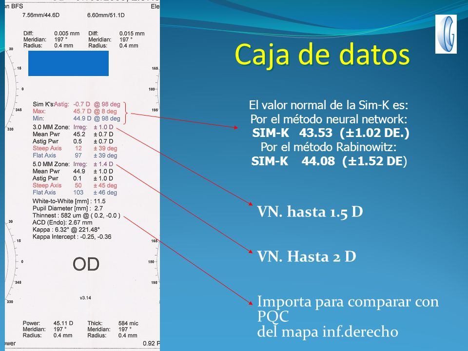 Caja de datos VN. hasta 1.5 D VN. Hasta 2 D Importa para comparar con PQC del mapa inf.derecho El valor normal de la Sim-K es: Por el método neural ne