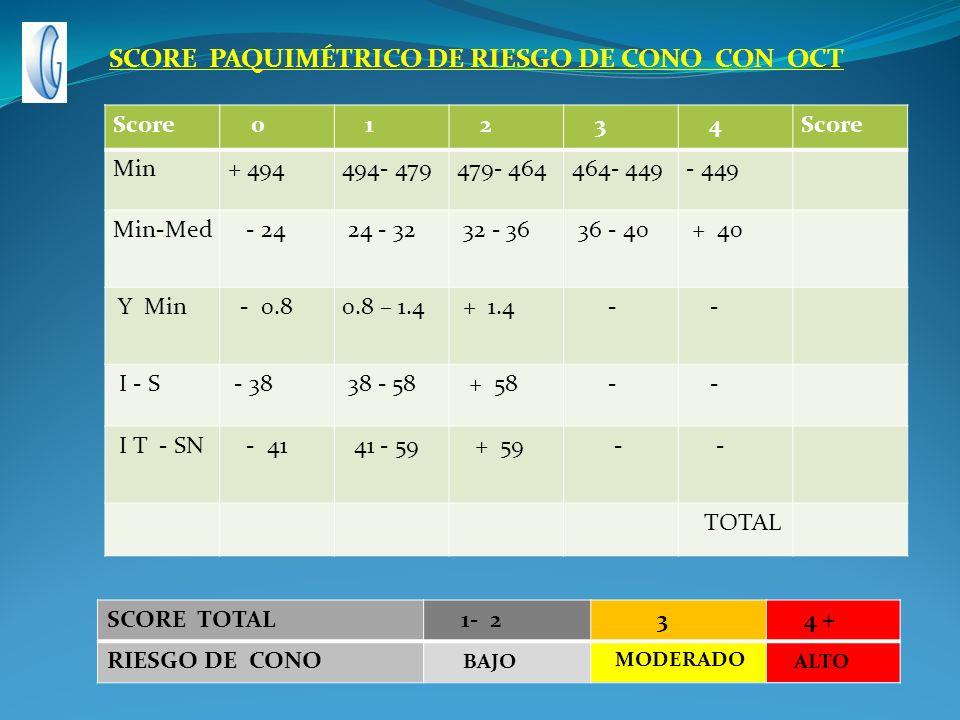Score 0 1 2 3 4 Min+ 494494- 479479- 464464- 449- 449 Min-Med - 24 24 - 32 32 - 36 36 - 40 + 40 Y Min - 0.80.8 – 1.4 + 1.4 - - I - S - 38 38 - 58 + 58