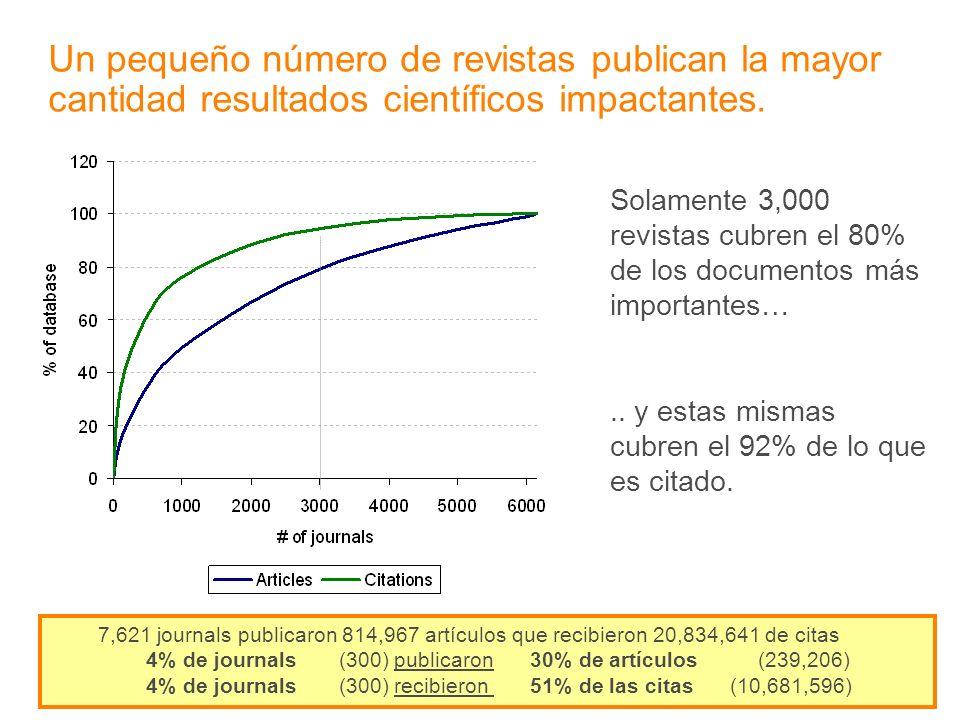 Un pequeño número de revistas publican la mayor cantidad resultados científicos impactantes.