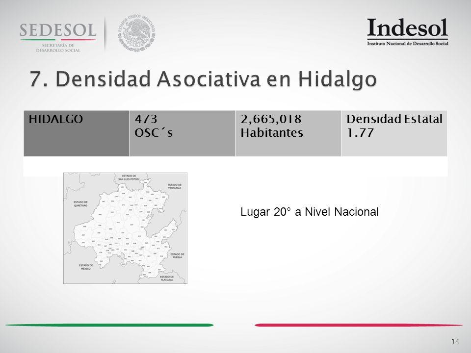 HIDALGO473 OSC´s 2,665,018 Habitantes Densidad Estatal 1.77 14 Lugar 20° a Nivel Nacional