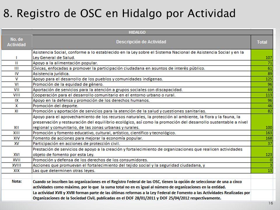 16 8. Registro de OSC en Hidalgo por Actividad