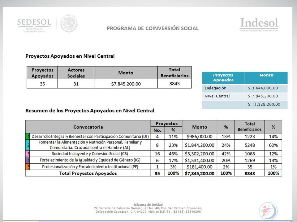 18 Proyectos Apoyados Monto Delegación$ 3,444,000.00 Nivel Central$ 7,845,200.00 $ 11,329,200.00
