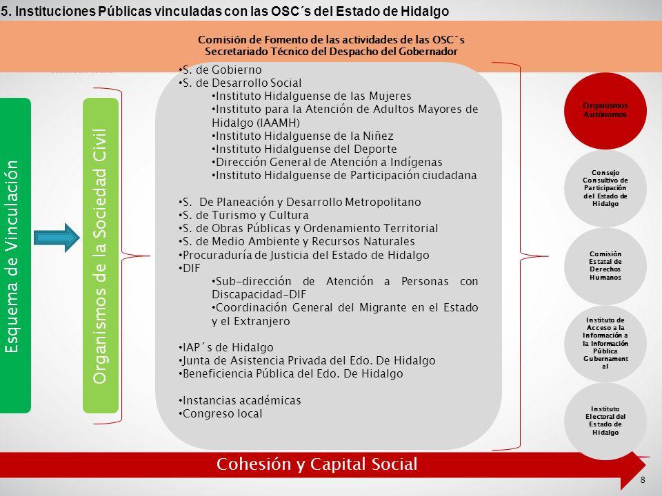 8 Esquema de Vinculación Organismos de la Sociedad Civil Comisión de Fomento de las actividades de las OSC´s Secretariado Técnico del Despacho del Gobernador S.