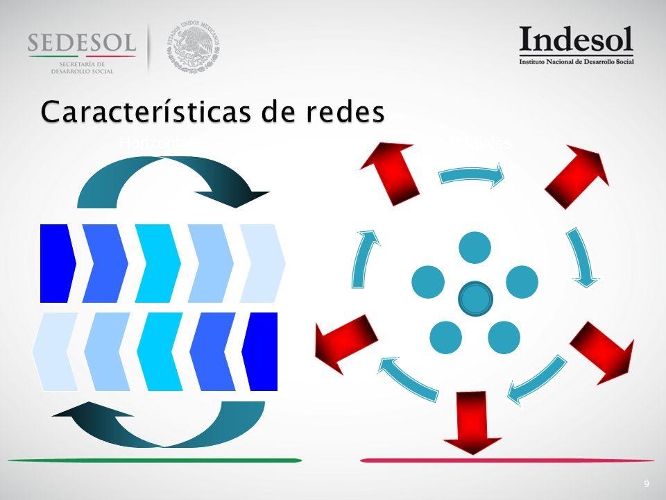 10 Instancias de la Ley Federal de Fomento de las Actividades de Organizaciones de la Sociedad Civil Comisión de Fomento SEGOBSEDESOLSHCPSRE Consejo Técnico Consultivo INTEGRANTES 9 representantes de OSC.