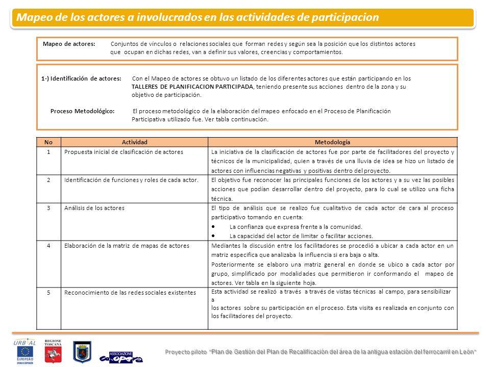 Mapeo de los actores a involucrados en las actividades de participacion Proyecto piloto Plan de Gestión del Plan de Recalificación del área de la anti