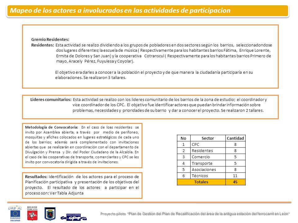 Ciclo de talleres de Planificacion Participativa Proyecto piloto Plan de Gestión del Plan de Recalificación del área de la antigua estación del ferrocarril en León Proyecto piloto Plan de Gestión del Plan de Recalificación del área de la antigua estación del ferrocarril en León