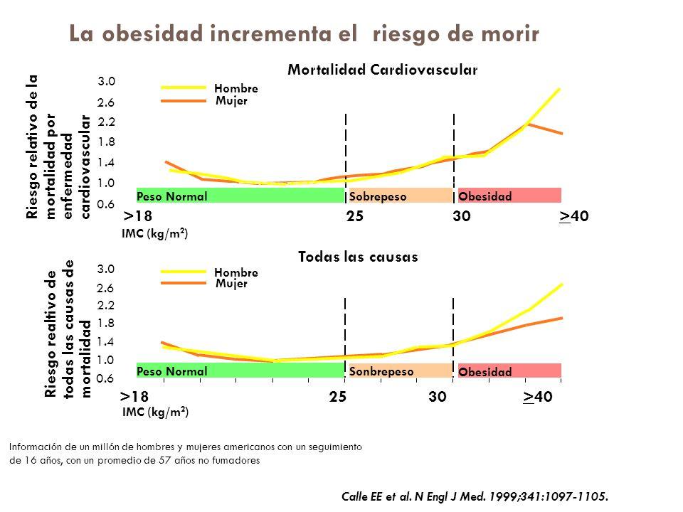 La obesidad incrementa el riesgo de morir Hombre Peso NormalSobrepesoObesidad Riesgo relativo de la mortalidad por enfermedad cardiovascular 0.6 3.0 2.6 2.2 1.8 1.4 1.0 Mujer >18 25 30 >40 IMC (kg/m 2 ) 0.6 3.0 2.6 2.2 1.8 1.4 1.0 Peso Normal Sonbrepeso Obesidad Riesgo realtivo de todas las causas de mortalidad >18 25 30 >40 Mujer Hombre Información de un millón de hombres y mujeres americanos con un seguimiento de 16 años, con un promedio de 57 años no fumadores Mortalidad Cardiovascular Todas las causas Calle EE et al.
