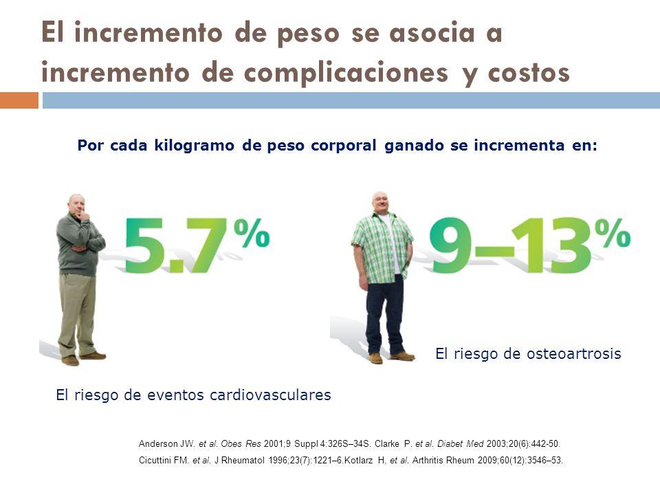 El incremento de peso se asocia a incremento de complicaciones y costos Por cada kilogramo de peso corporal ganado se incrementa en: El riesgo de eventos cardiovasculares El riesgo de osteoartrosis Anderson JW.