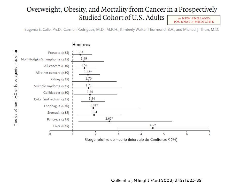 Calle et al, N Engl J Med 2003; 348:1625-38 Mujeres Riesgo relativo de muerte (Intervalo de Confianza 95%) Tipo de cáncer (IMC en la categoría más alta)