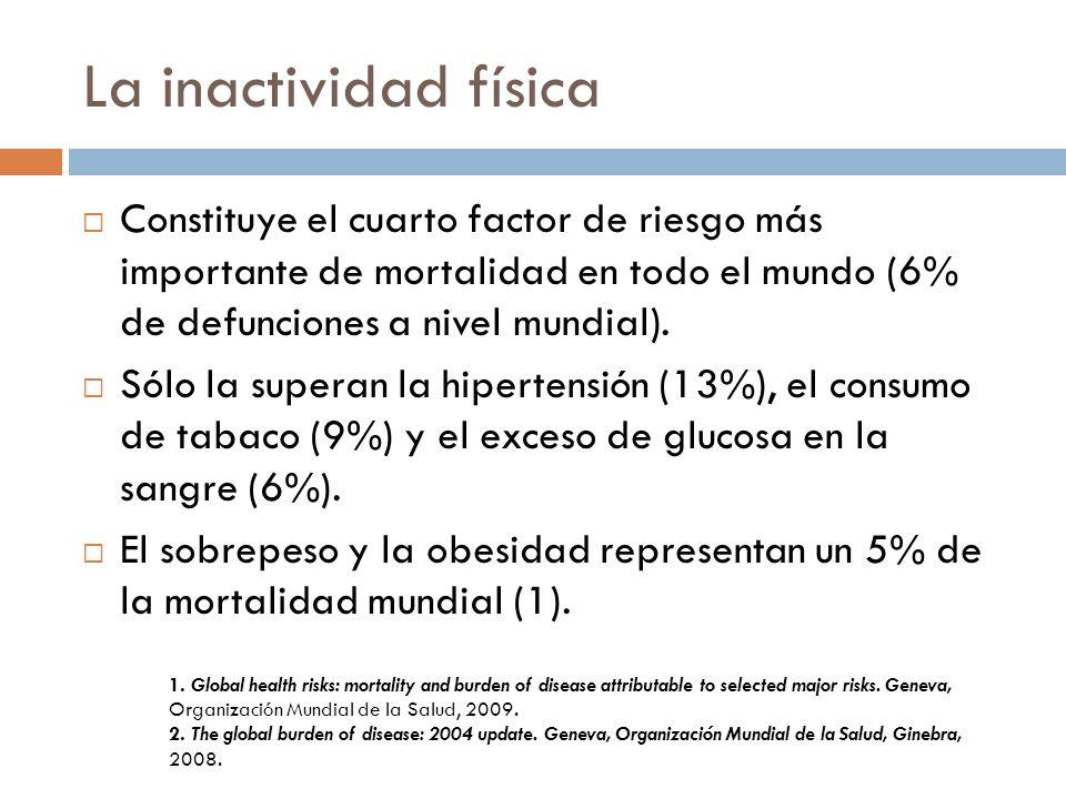 La inactividad física Constituye el cuarto factor de riesgo más importante de mortalidad en todo el mundo (6% de defunciones a nivel mundial).