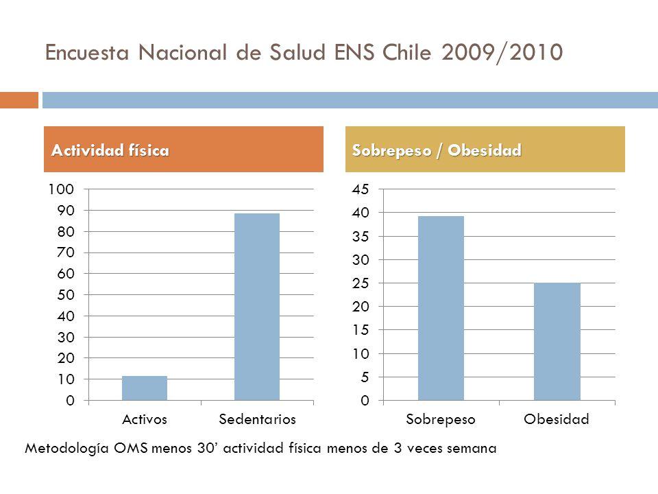 Encuesta Nacional de Salud ENS Chile 2009/2010 Actividad física Sobrepeso / Obesidad Metodología OMS menos 30 actividad física menos de 3 veces semana