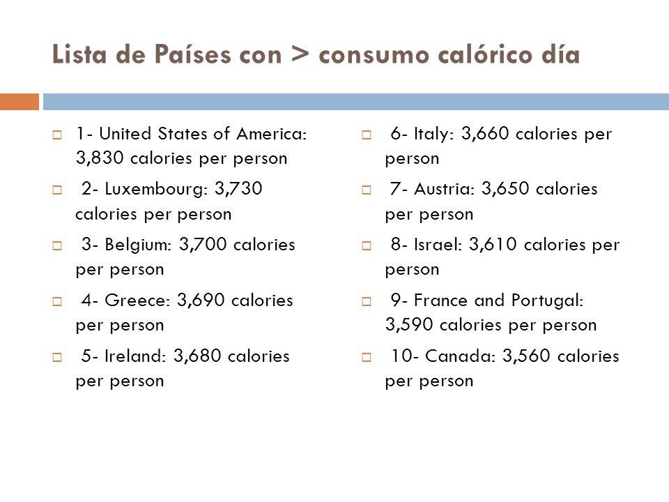 Lista de Países con > consumo calórico día 1- United States of America: 3,830 calories per person 2- Luxembourg: 3,730 calories per person 3- Belgium: 3,700 calories per person 4- Greece: 3,690 calories per person 5- Ireland: 3,680 calories per person 6- Italy: 3,660 calories per person 7- Austria: 3,650 calories per person 8- Israel: 3,610 calories per person 9- France and Portugal: 3,590 calories per person 10- Canada: 3,560 calories per person