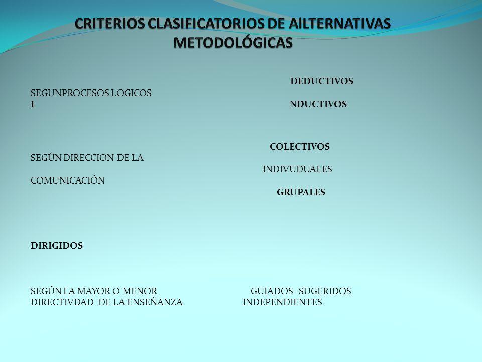 DEDUCTIVOS SEGUNPROCESOS LOGICOS I NDUCTIVOS COLECTIVOS SEGÚN DIRECCION DE LA INDIVUDUALES COMUNICACIÓN GRUPALES DIRIGIDOS SEGÚN LA MAYOR O MENOR GUIADOS- SUGERIDOS DIRECTIVDAD DE LA ENSEÑANZA INDEPENDIENTES