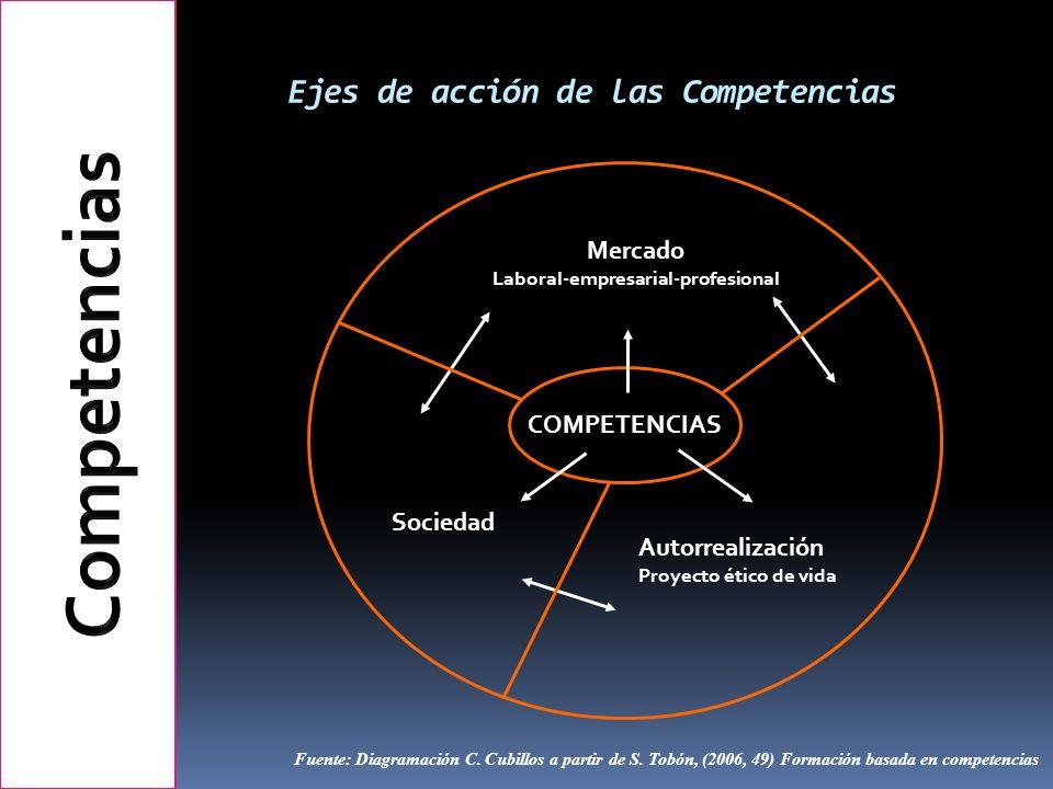 Ejes de acción de las Competencias Autorrealización Proyecto ético de vida Sociedad Mercado Laboral-empresarial-profesional COMPETENCIAS Fuente: Diagr