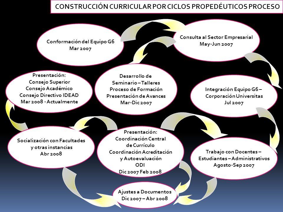 CONSTRUCCIÓN CURRICULAR POR CICLOS PROPEDÉUTICOS PROCESO Conformación del Equipo G6 Mar 2007 Presentación: Coordinación Central de Currículo Coordinac