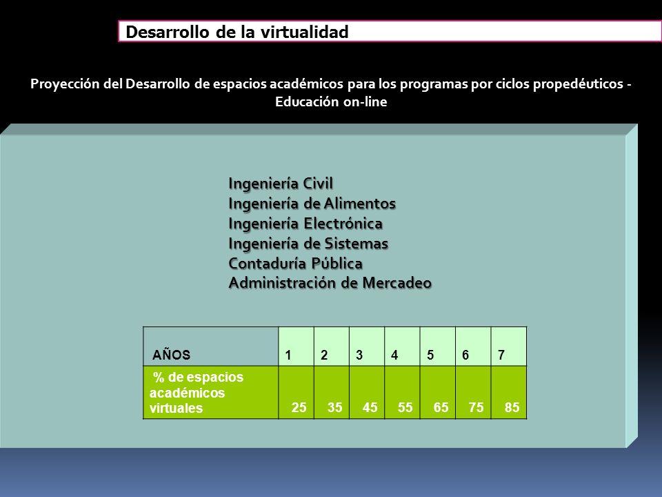 AÑOS1234567 % de espacios académicos virtuales25354555657585 Proyección del Desarrollo de espacios académicos para los programas por ciclos propedéuti