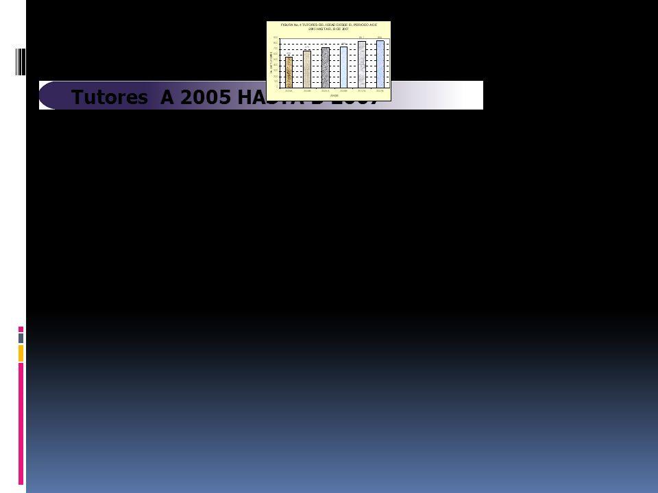 CONSTRUCCIÓN CURRICULAR POR CICLOS PROPEDÉUTICOS PROCESO Conformación del Equipo G6 Mar 2007 Presentación: Coordinación Central de Currículo Coordinación Acreditación y Autoevaluación ODI Dic 2007 Feb 2008 Integración Equipo G6 – Corporación Universitas Jul 2007 Desarrollo de Seminario – Talleres Proceso de Formación Presentación de Avances Mar-Dic 2007 Consulta al Sector Empresarial May-Jun 2007 Trabajo con Docentes – Estudiantes – Administrativos Agosto-Sep 2007 Presentación: Consejo Superior Consejo Académico Consejo Directivo IDEAD Mar 2008 - Actualmente Socialización con Facultades y otras instancias Abr 2008 Ajustes a Documentos Dic 2007 – Abr 2008