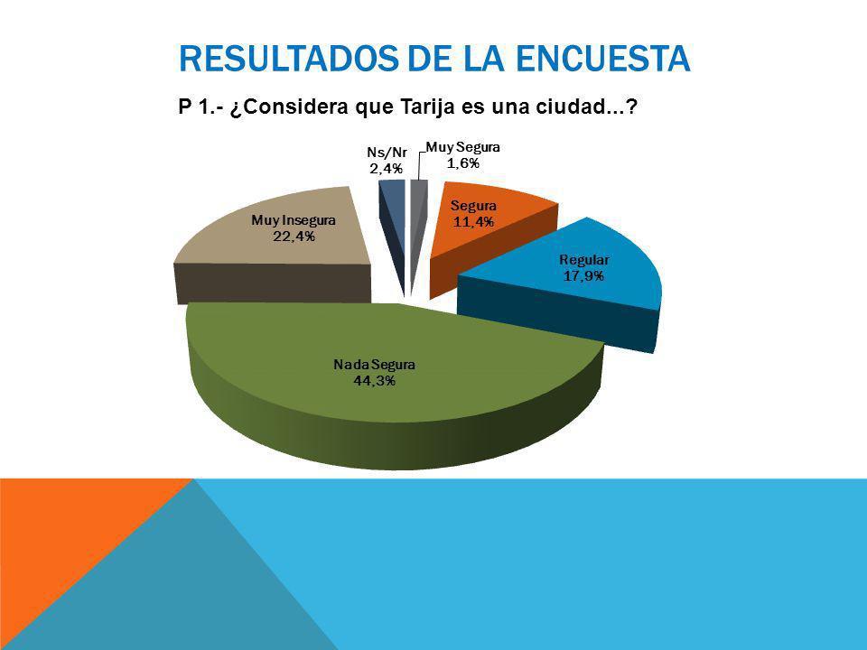 RESULTADOS DE LA ENCUESTA P 1.- ¿Considera que Tarija es una ciudad...?