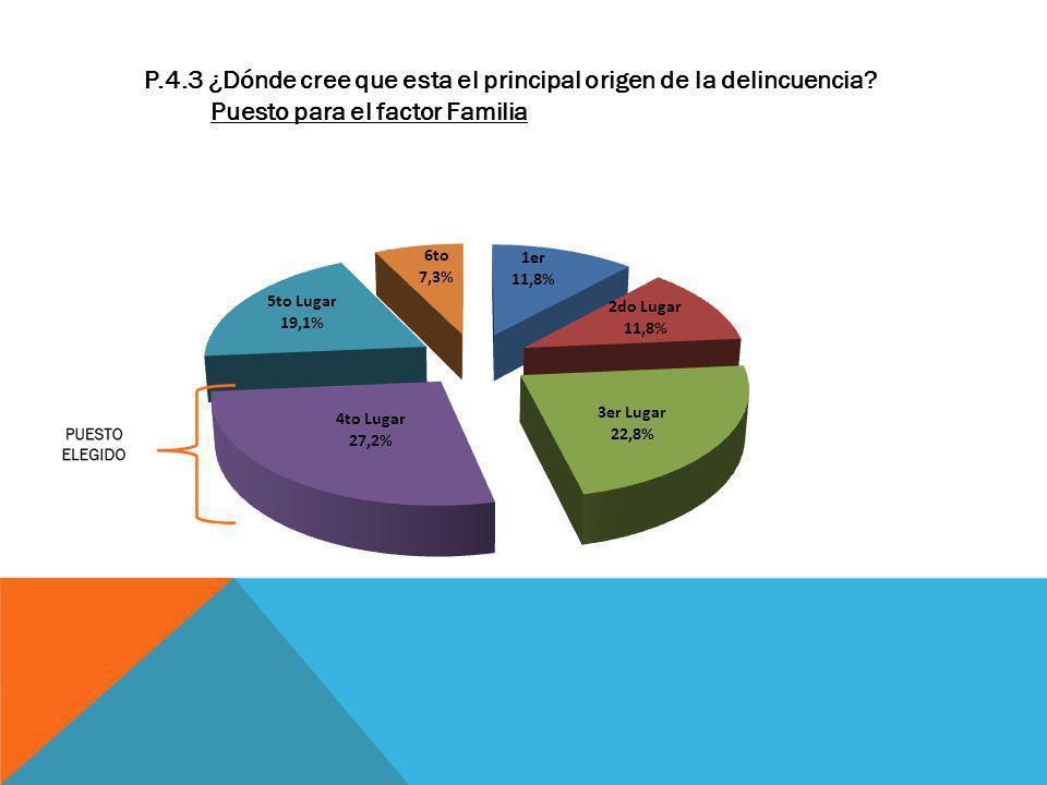 P.4.3 ¿Dónde cree que esta el principal origen de la delincuencia? Puesto para el factor Familia