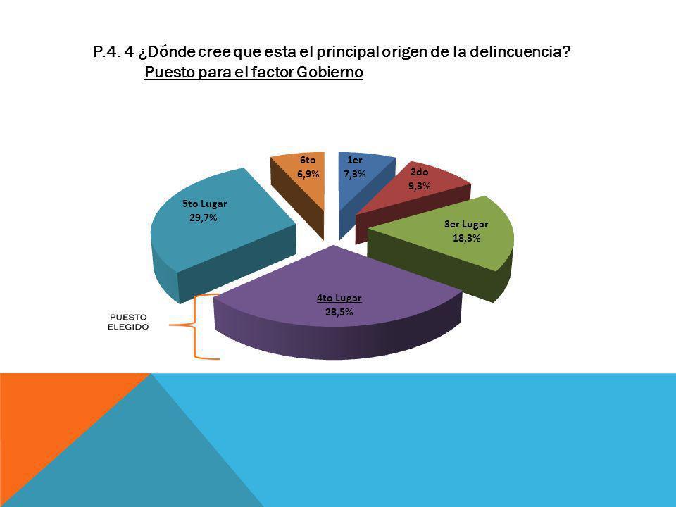 P.4. 4 ¿Dónde cree que esta el principal origen de la delincuencia? Puesto para el factor Gobierno
