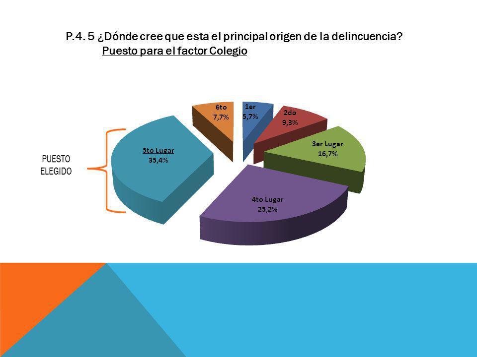 P.4. 5 ¿Dónde cree que esta el principal origen de la delincuencia? Puesto para el factor Colegio