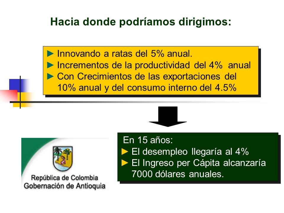 CENTRO DE ESTUDIOS EN ECONOMÍA SISTÉMICA Hacia donde podríamos dirigimos: Innovando a ratas del 5% anual. Incrementos de la productividad del 4% anual