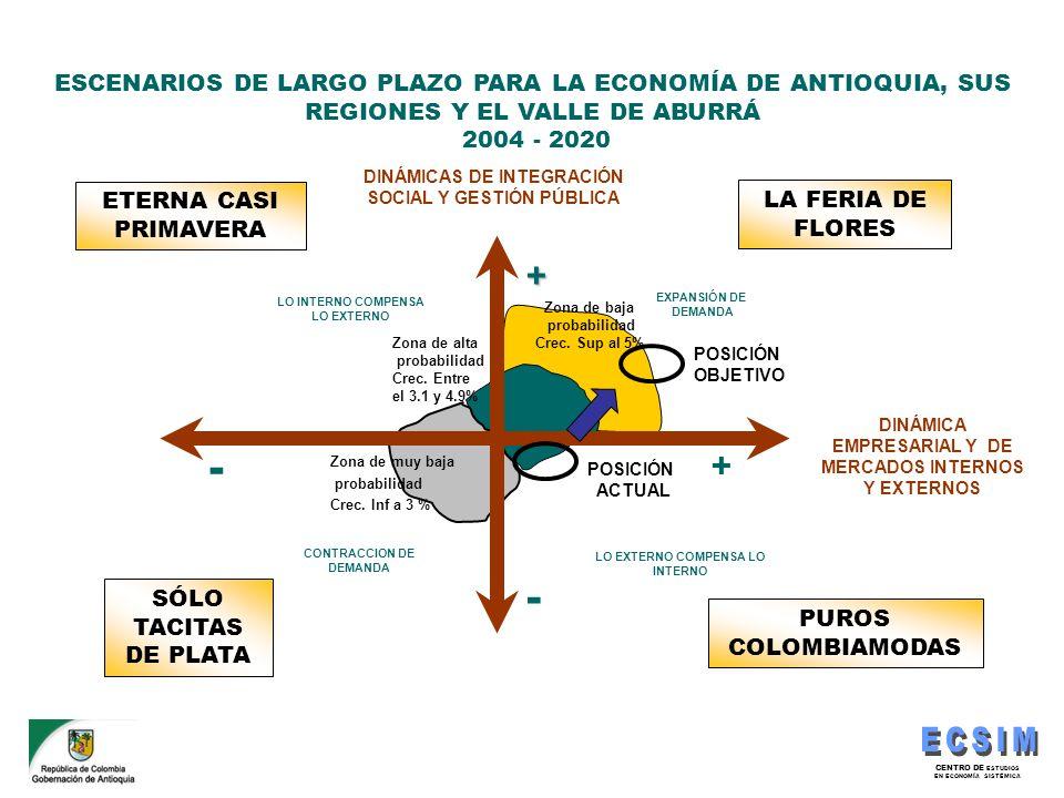 CENTRO DE ESTUDIOS EN ECONOMÍA SISTÉMICA ESCENARIOS DE LARGO PLAZO PARA LA ECONOMÍA DE ANTIOQUIA, SUS REGIONES Y EL VALLE DE ABURRÁ 2004 - 2020 - + -