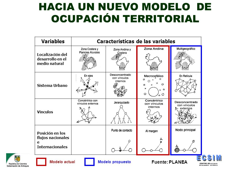 CENTRO DE ESTUDIOS EN ECONOMÍA SISTÉMICA VariablesCaracterísticas de las variables Localización del desarrollo en el medio natural Sistema Urbano Vínc