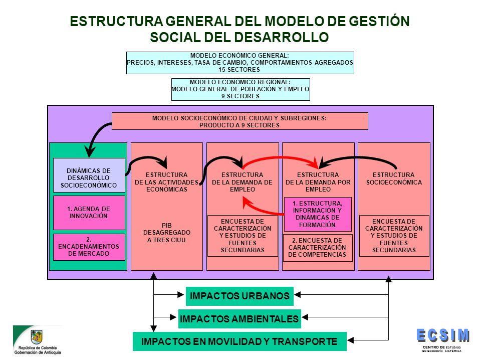 CENTRO DE ESTUDIOS EN ECONOMÍA SISTÉMICA ESTRUCTURA GENERAL DEL MODELO DE GESTIÓN SOCIAL DEL DESARROLLO MODELO ECONÓMICO GENERAL: PRECIOS, INTERESES,