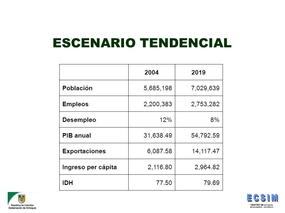 CENTRO DE ESTUDIOS EN ECONOMÍA SISTÉMICA ESCENARIO TENDENCIAL 20042019 Población5,685,1987,029,639 Empleos2,200,3832,753,282 Desempleo12%8% PIB anual3