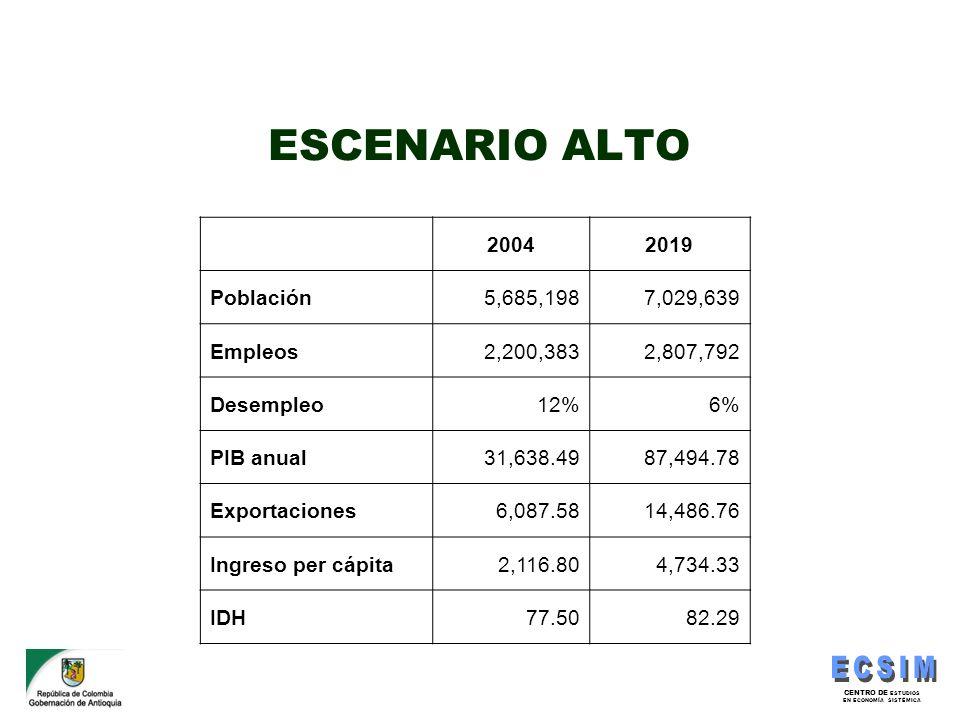 CENTRO DE ESTUDIOS EN ECONOMÍA SISTÉMICA ESCENARIO ALTO 20042019 Población5,685,1987,029,639 Empleos2,200,3832,807,792 Desempleo12%6% PIB anual31,638.