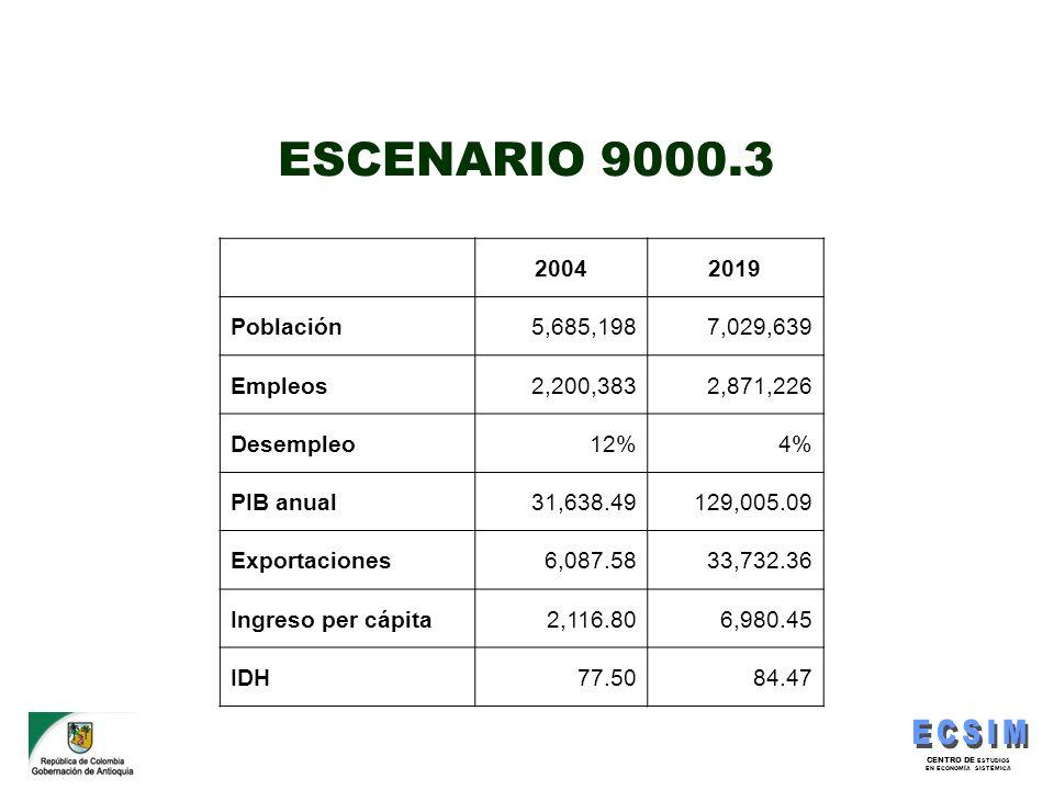 CENTRO DE ESTUDIOS EN ECONOMÍA SISTÉMICA ESCENARIO 9000.3 20042019 Población5,685,1987,029,639 Empleos2,200,3832,871,226 Desempleo12%4% PIB anual31,63
