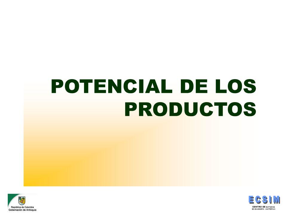 CENTRO DE ESTUDIOS EN ECONOMÍA SISTÉMICA POTENCIAL DE LOS PRODUCTOS
