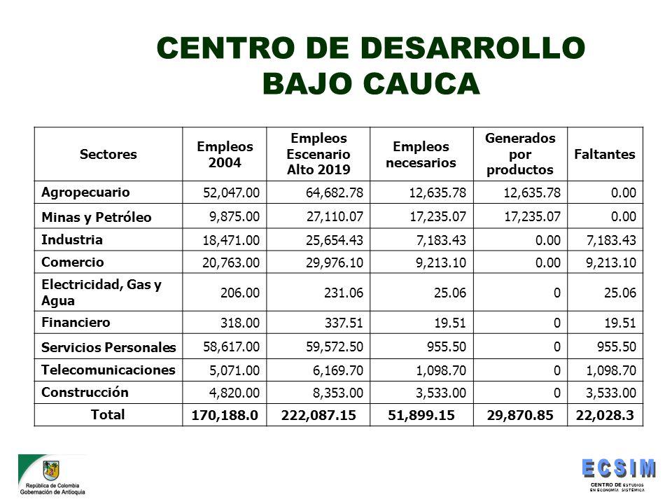 CENTRO DE ESTUDIOS EN ECONOMÍA SISTÉMICA CENTRO DE DESARROLLO BAJO CAUCA Sectores Empleos 2004 Empleos Escenario Alto 2019 Empleos necesarios Generado