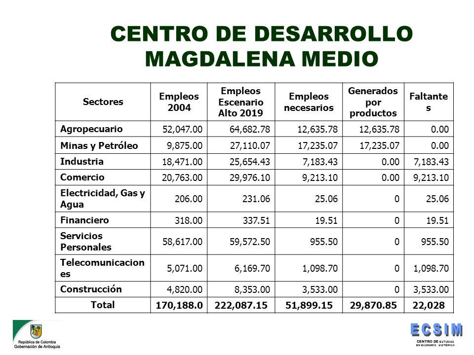 CENTRO DE ESTUDIOS EN ECONOMÍA SISTÉMICA CENTRO DE DESARROLLO MAGDALENA MEDIO Sectores Empleos 2004 Empleos Escenario Alto 2019 Empleos necesarios Gen
