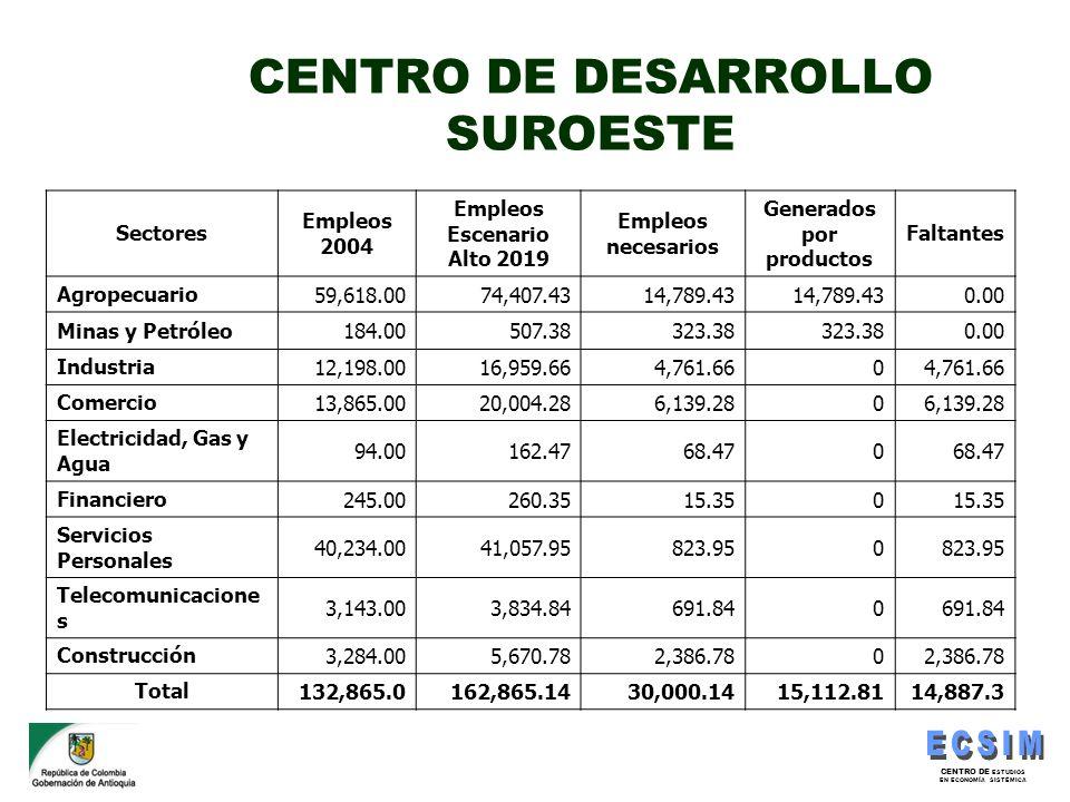 CENTRO DE ESTUDIOS EN ECONOMÍA SISTÉMICA CENTRO DE DESARROLLO SUROESTE Sectores Empleos 2004 Empleos Escenario Alto 2019 Empleos necesarios Generados