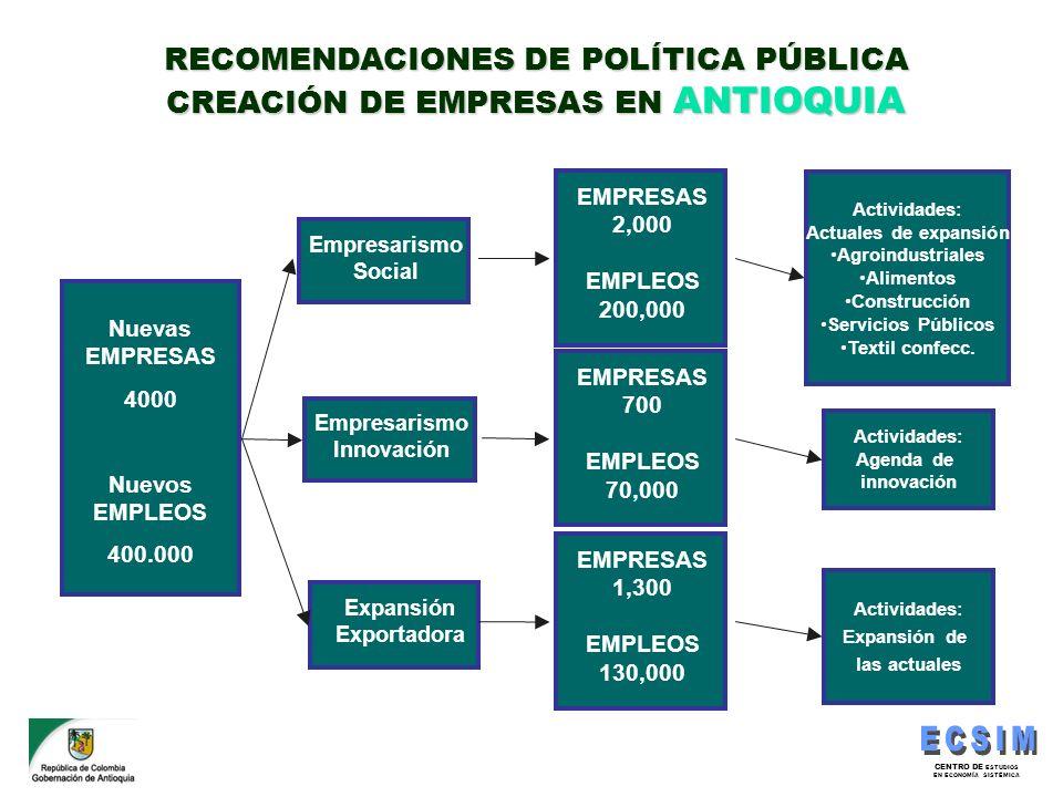 CENTRO DE ESTUDIOS EN ECONOMÍA SISTÉMICA Nuevas EMPRESAS 4000 Nuevos EMPLEOS 400.000 Expansión Exportadora Empresarismo Innovación Empresarismo Social