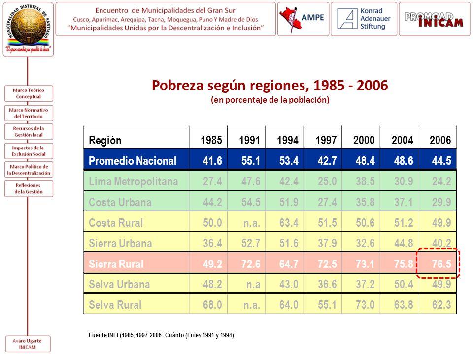Pobreza según regiones, 1985 - 2006 (en porcentaje de la población) Región1985199119941997200020042006 Promedio Nacional41.655.153.442.748.448.644.5 L