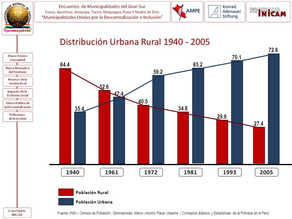 194019611972198119932005 64.4 35.4 52.6 47.4 40.5 59.2 34.8 65.2 29.9 70.1 27.4 72.6 Distribución Urbana Rural 1940 - 2005 Fuente: INEI – Censos de Po