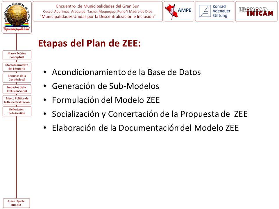 Etapas del Plan de ZEE: Acondicionamiento de la Base de Datos Generación de Sub-Modelos Formulación del Modelo ZEE Socialización y Concertación de la