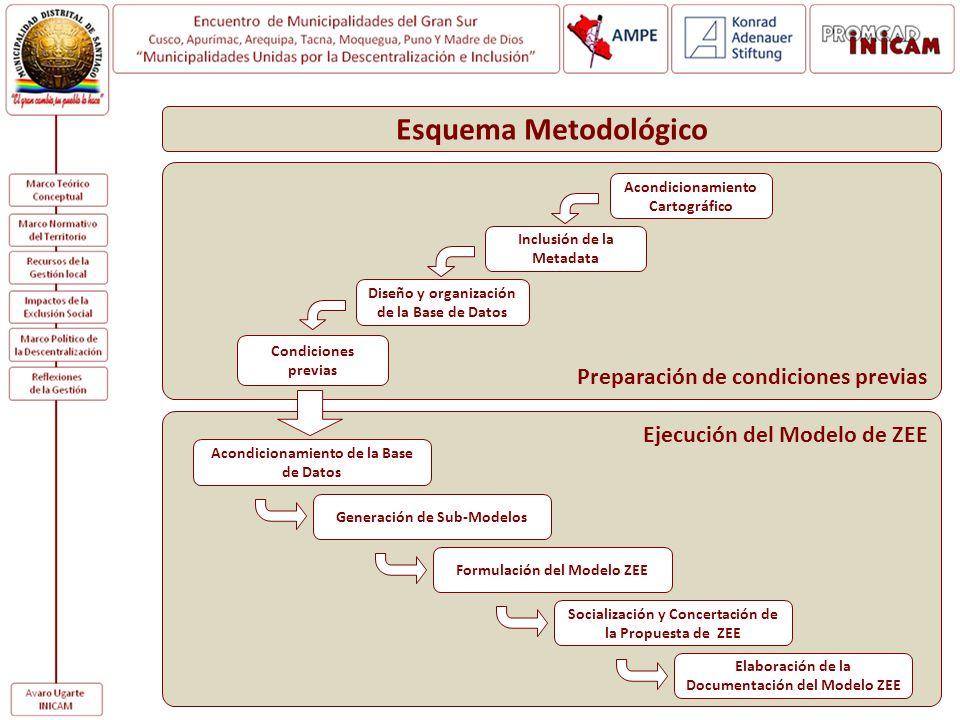 Preparación de condiciones previas Esquema Metodológico Ejecución del Modelo de ZEE Acondicionamiento de la Base de Datos Generación de Sub-Modelos Fo