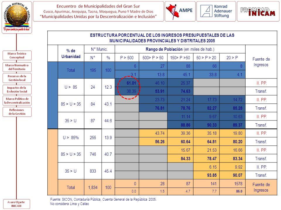 ESTRUCTURA PORCENTUAL DE LOS INGRESOS PRESUPUESTALES DE LAS MUNICIPALIDADES PROVINCIALES Y DISTRITALES 2005 % de Urbanidad N° Munic. Rango de Població
