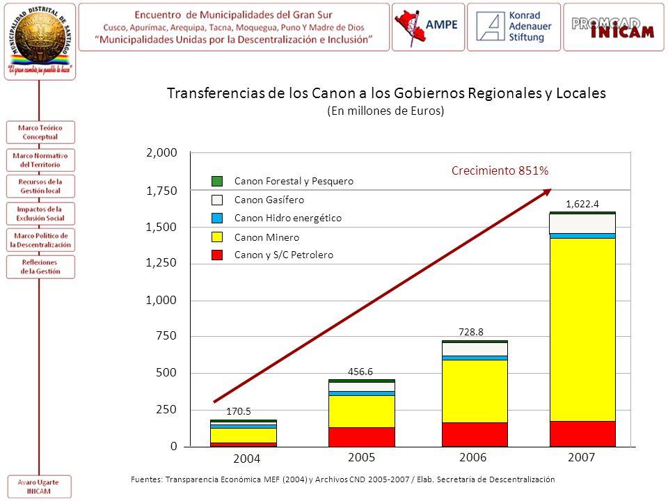 Transferencias de los Canon a los Gobiernos Regionales y Locales (En millones de Euros) Fuentes: Transparencia Económica MEF (2004) y Archivos CND 200