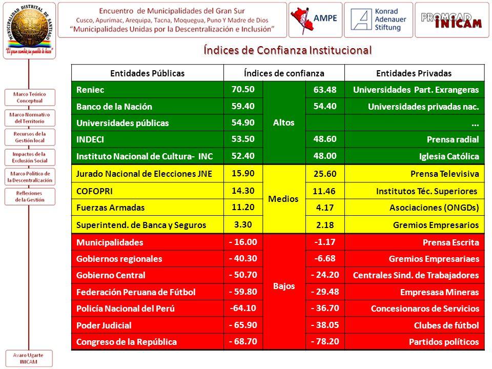 Entidades PúblicasÍndices de confianzaEntidades Privadas Reniec70.50 Altos 63.48Universidades Part. Exrangeras Banco de la Nación59.4054.40Universidad
