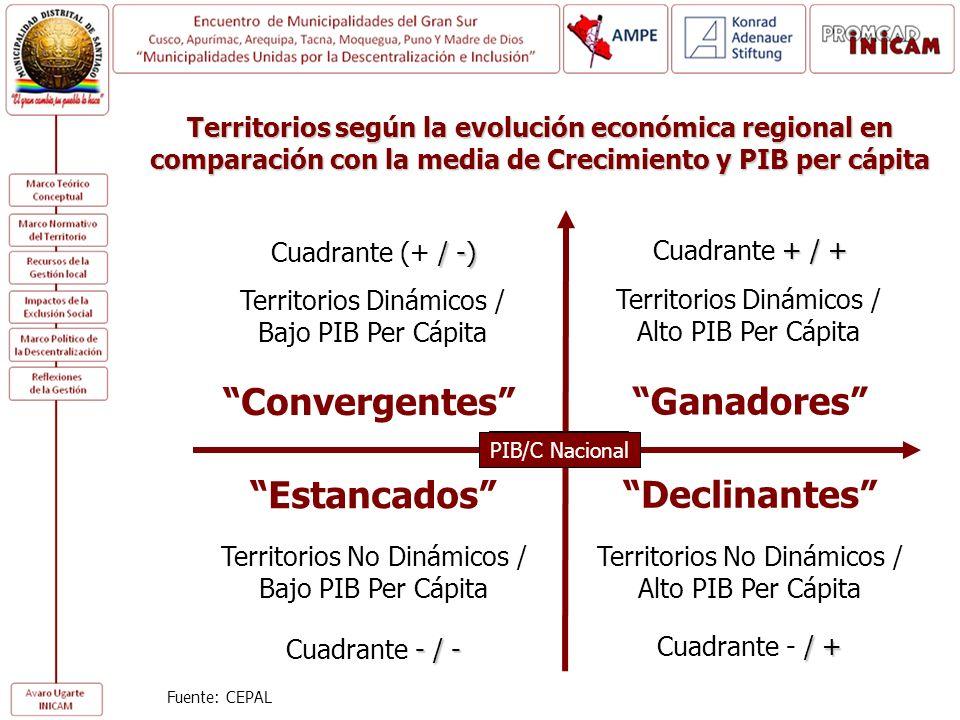 Territorios según la evolución económica regional en comparación con la media de Crecimiento y PIB per cápita Territorios Dinámicos / Alto PIB Per Cáp