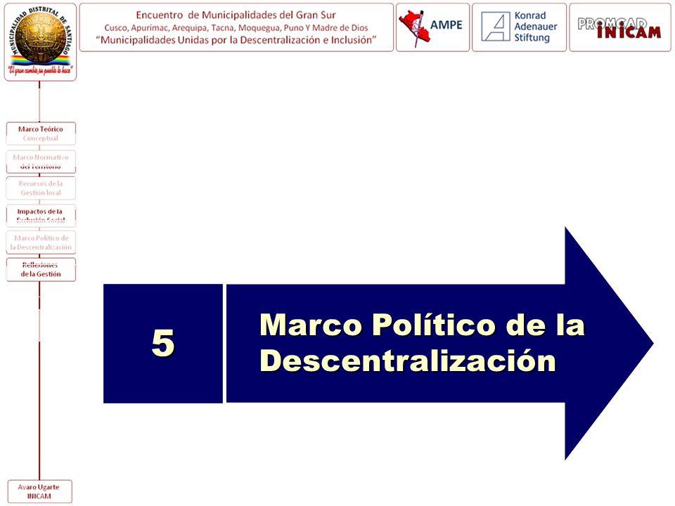 Marco Político de la Descentralización 5