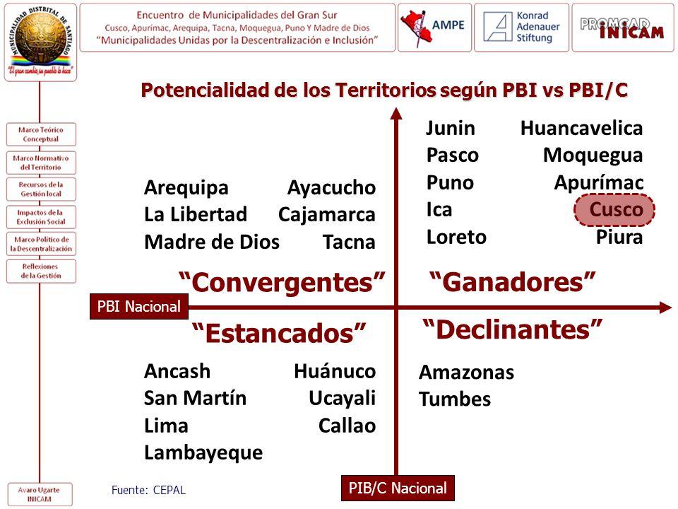 PBI Nacional Ganadores Convergentes Estancados Declinantes Fuente: CEPAL ArequipaAyacucho La LibertadCajamarca Madre de DiosTacna Ancash Huánuco San M