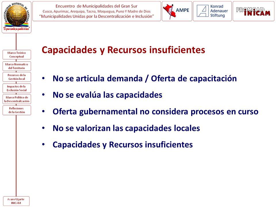 Capacidades y Recursos insuficientes No se articula demanda / Oferta de capacitación No se evalúa las capacidades Oferta gubernamental no considera pr