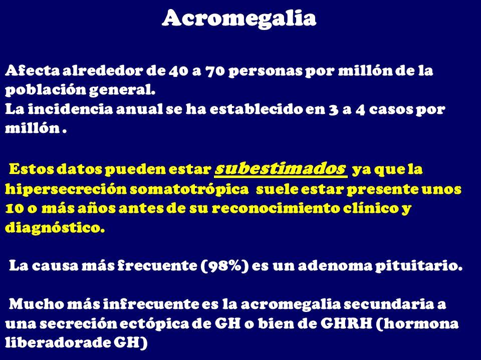 Acromegalia Afecta alrededor de 40 a 70 personas por millón de la población general. La incidencia anual se ha establecido en 3 a 4 casos por millón.